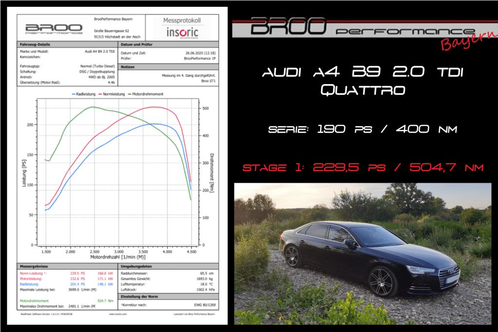 Messprotokoll Audi A4 B9 2.0 TDI Quattro